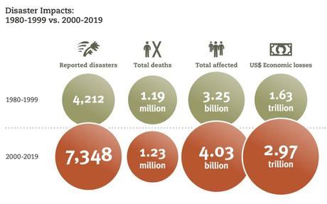 ONU: Desastres naturales aumentaron dramáticamente en los últimos 20 años