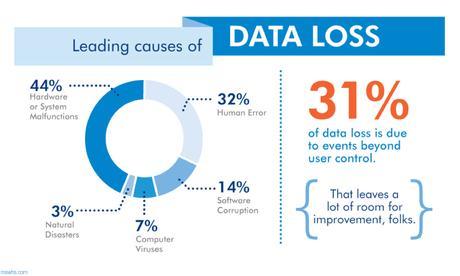 Cómo su empresa podría fallar por la pérdida de datos