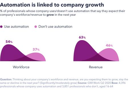 El impacto de la Inteligencia Artificial y la automatización en el lugar de trabajo
