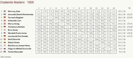 El baúl de los recuerdos (7) - Schlechter vs Chigorin, Ostende (9) 23.06.1905
