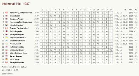 El baúl de los recuerdos (10) - Granda vs Miles (14) Interzonal de Zagreb, Agosto de 1987
