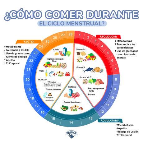 No me cansaré de repetirlo: El ciclo menstrual no es igua...