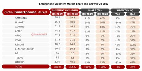 Xiaomi adelanta a Apple en ventas a nivel global