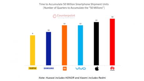 realme, la marca más rápida en llegar a 50 millones de productos vendidos