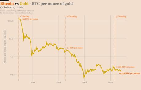 Analistas aseguran que precio del Bitcoin podría incrementarse 10 veces en cuestión de meses debido al último halving