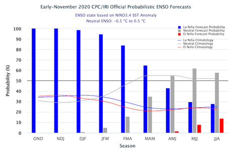 El fenómeno La Niña se sigue intensificando y es probable que se mantenga incluso más allá del primer trimestre de 2021
