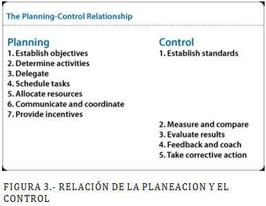 Relación de la planeación y el control