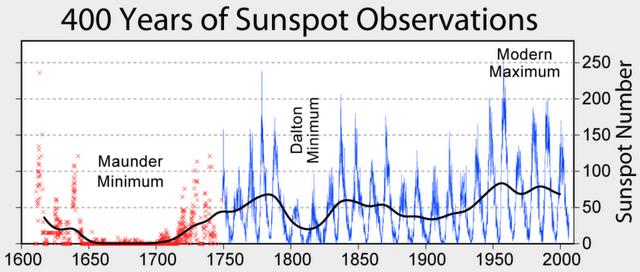¿Los ciclos solares se detienen?