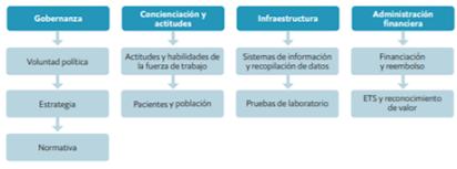 Medicina personalizada en América Latina
