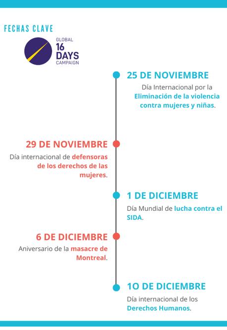 Día1: El principio + hombres. #16days #16días2020