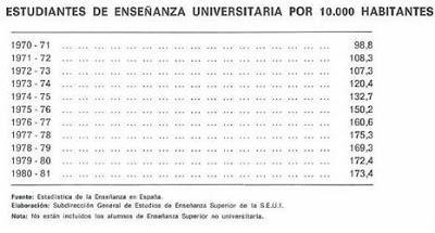 Enseñanza en el franquismo. Y en democracia. (5)