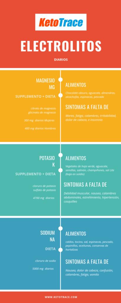 La importancia de los electrolitos en la dieta cetogénica
