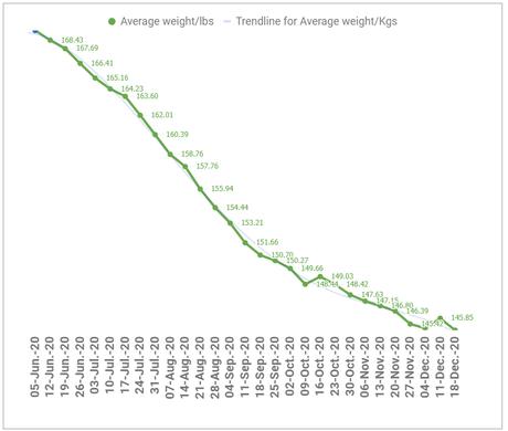 Perder peso. Ganar músculo: ¿qué dice la ciencia?
