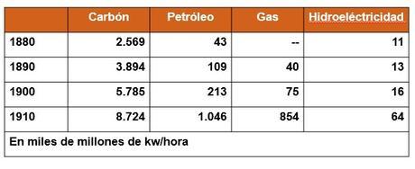 EL PETRÓLEO: NUEVA FUENTE DE ENERGÍA DE LA SEGUNDA FASE DE LA INDUSTRIALIZACIÓN
