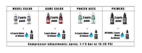 Proporciones de pintura-agua/diluyente para aerógrafo, recomendadas por Vallejo Colors