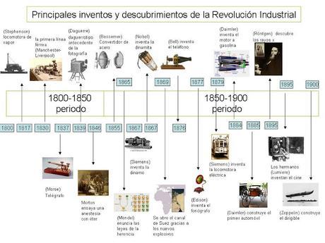 EL PROGRESO CIENTÍFICO EN LA SEGUNDA FASE DE LA REVOLUCIÓN INDUSTRIAL