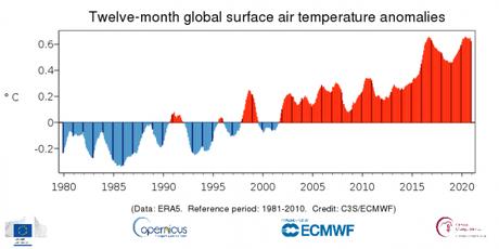 Continúa la crisis climática: 2020 se convierte en el segundo año más cálido desde que se tiene registros