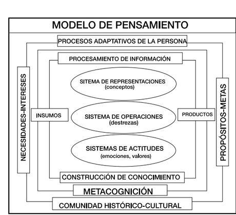 DESARROLLO DEL PENSAMIENTO AUTÓNOMO, CRÍTICO, REFLEXIVO  Y DIVERGENTE
