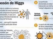 Bosón Higgs (Teoría Partícula Dios): Cómo Funciona?