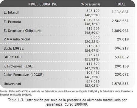 La revolución de las españolas. Enseñanza(2)