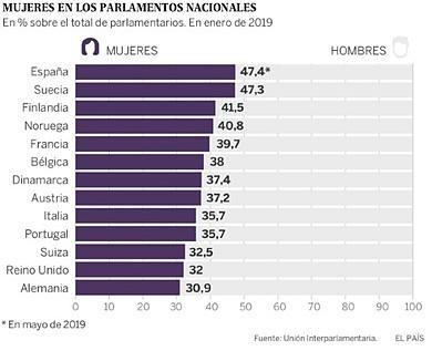 La revolución de las españolas. Política (3)