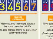 Indice ultravioleta (solar) protección solar