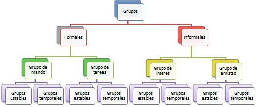 Grupos Formales E Informales Paperblog
