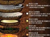círculos Infierno Dante infografía