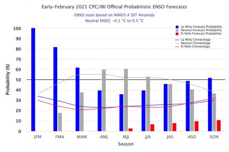 El fenómeno La Niña débil continúa y existe un 60% de probabilidad de transición a ENSO-neutral durante abril a junio