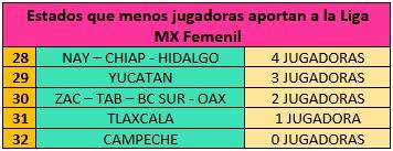 Que estado de México produce mas jugadores en LigaMx, Expansion y Femenil