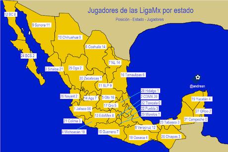 Que estado de México produce mas jugadores