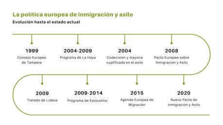 Evolucion de la política de migración y asilo en la Unión Europea