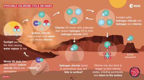 ExoMars descubre un nuevo gas e indicios de pérdida de agua en Marte