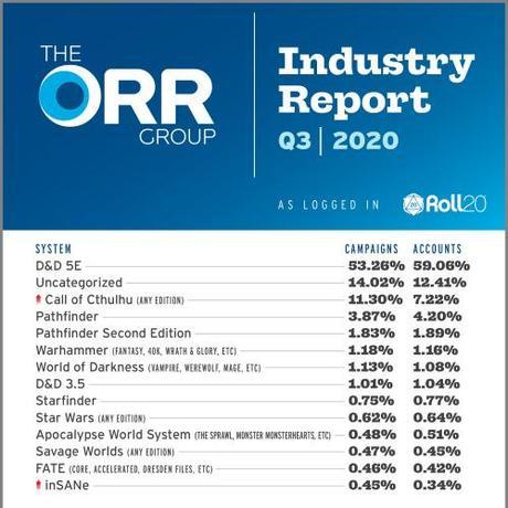 The Orr Report de Roll20 (3/4 de 2020)