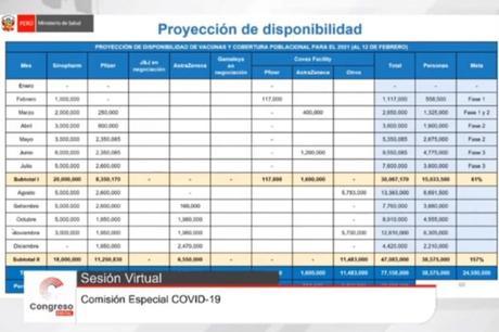 Ugarte estima que el 61% de la población peruana estaría vacunada a fines de julio