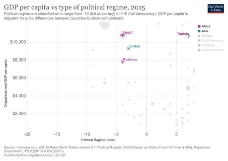 El fracaso de la reforma neoliberal en Oriente Próximo