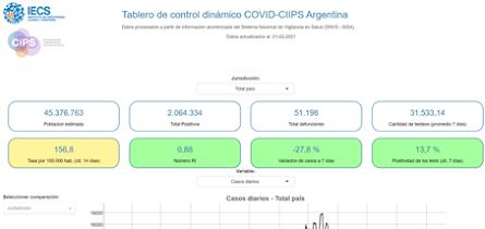 TABLERO DE CONTROL DINÁMICO COVID-CIIPS ARGENTINA