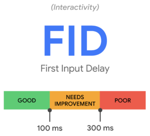 Fid First Input Delay