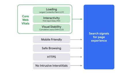 «search Signal For Page Experience» Que Google Tendrá En Cuenta
