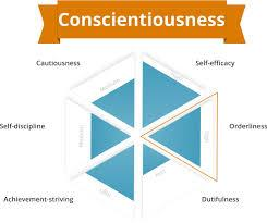 Careful to do everything that it is your.: What Is Conscientiousness Learn All About The Big Five Personality Traits 123test