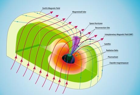 """Se ha revelado las primeras observaciones de un """"huracán espacial"""" en la atmósfera superior de la Tierra"""
