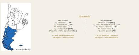 Resultados del Birding Challenge 2020