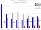 Niña continúa debilitándose posible transición fase neutral durante primavera hemisferio norte, pero efectos seguirán sintiendo