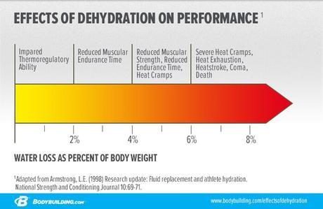 Infográfica de efectos de la deshidratación en el rendimiento