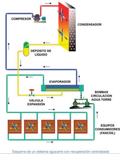 sistemas aire agua paperblog