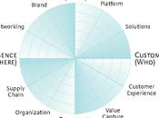 Implantación radar innovación lienzo modelo negocios