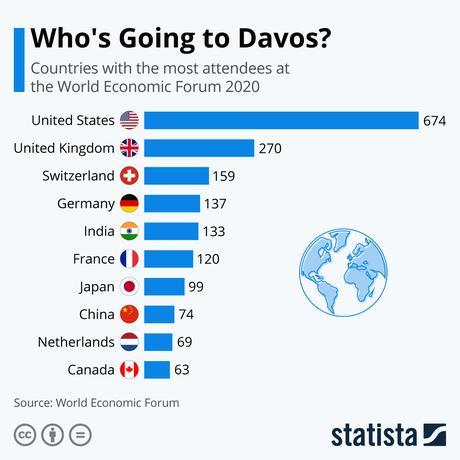 Asistentes foro de Davos
