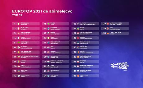EUROVISION 2021 | MY TOP 39