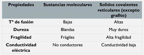 SUSTANCIAS COVALENTES MOLECULARES Y RETICULARES. PROPIEDADES DEL ENLACE COVALTENTE
