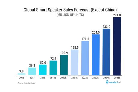 7 tendencias de comercio electrónico relevantes en 2021